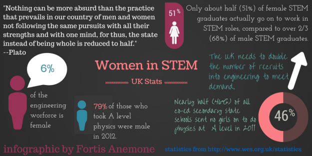 women in STEM statistical infographic